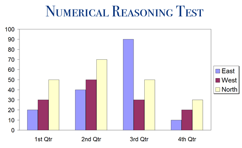 Numerical Reasoning Test
