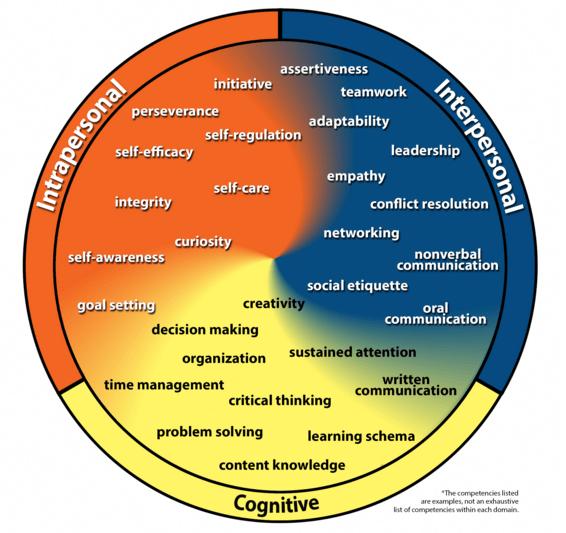 Competencies Wheel